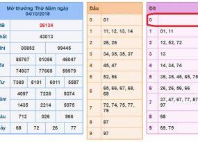 Phân tích soi cầu dự đoán xổ số miền bắc