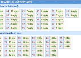 Phân tích dự đoán xổ số miền bắc ngày 29/11 siêu chuẩn