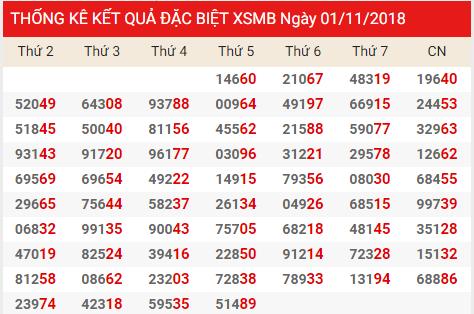 Phân tích dự đoán xổ số miền bắc ngày 02/11 chính xác từ các chuyên gia