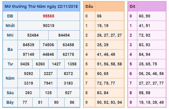 Dự đoán xổ số miền bắc chính xác nhất ngày 23/11/2018