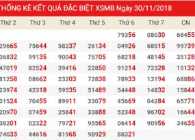 Phân tích dự đoán xổ số miền bắc ngày 01/11 chính xác