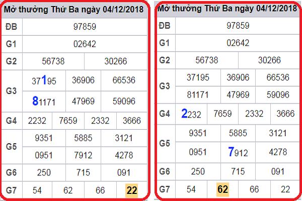 Phân tích xổ số miền bắc ngày 06/12 siêu chuẩn