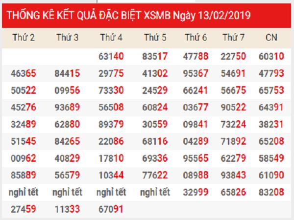 Kết quả lô tô dự đoán kq chuẩn xác ngày 22/02