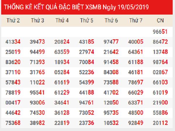 Tổng hợp soi cầu lô xiên dự KQXSMB ngày 26/06 tỷ lệ trúng cao