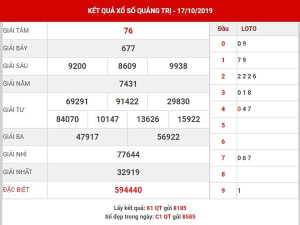 Phân tích SX Quảng Trị thứ 5 ngày 24-10-2019