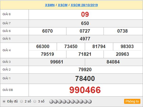Thống kê lô tô kết quả xổ số cà mau ngày 04/11 chuẩn xác