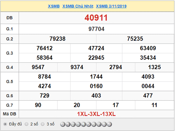 Con số may mắn dự đoán kqxsmb ngày 06/11 chuẩn