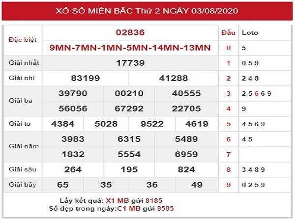 Bảng KQXSMB- Phân tích xổ số miền bắc ngày 04/08/2020