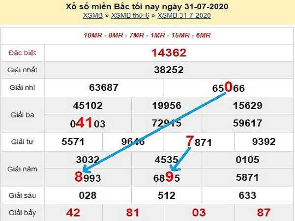 Soi cầu KQXSMB- xổ số miền bắc ngày 01/08 chuẩn