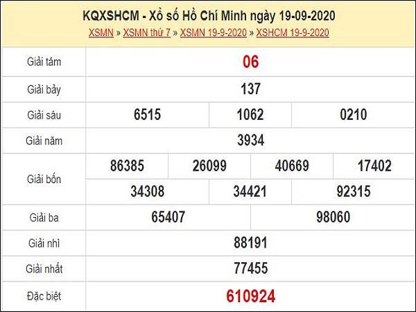 Phân tích XSHCM 21/9/2020