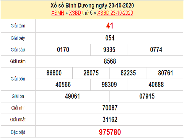Phân tích XSBD 30/10/2020