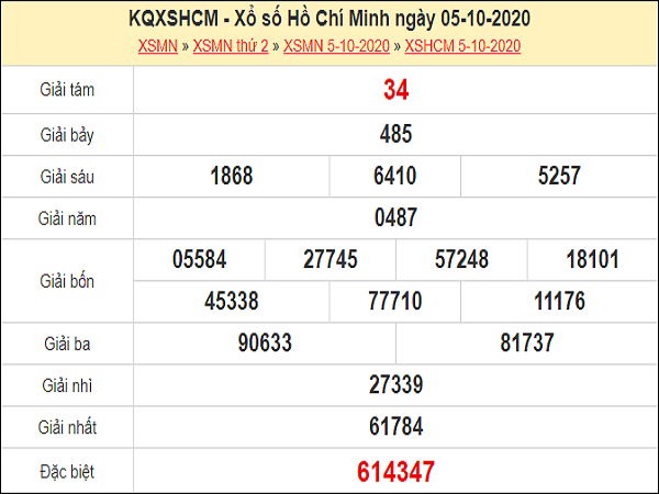 Nhận định XSHCM 10/10/2020
