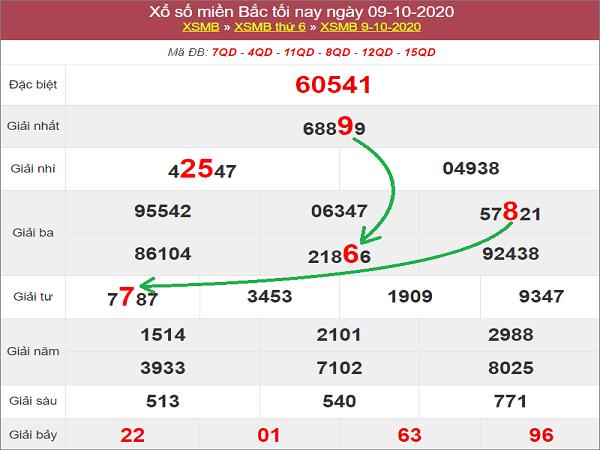 Soi cầu KQXSMB ngày 10/10/2020- xổ số miền bắc tỷ lệ trúng cao
