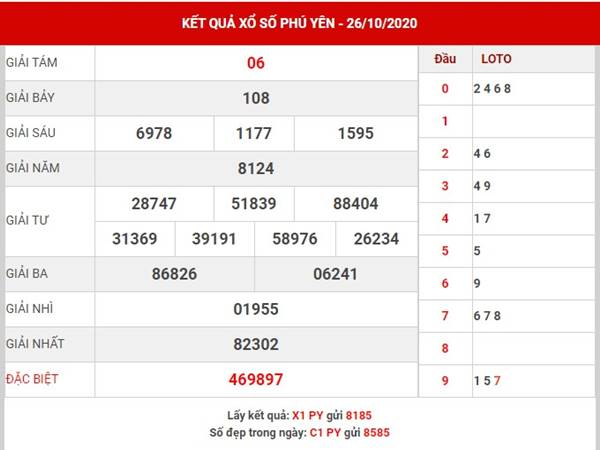 Dự đoán kết quả SX Phú Yên thứ 2 ngày 2-11-2020