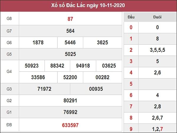 Phân tích XSDLK 17/11/2020
