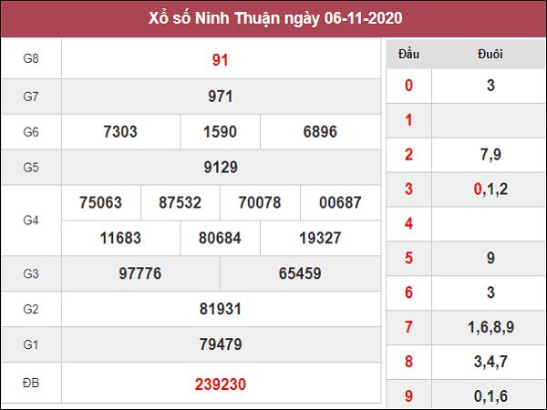 Tổng hợp phân tích XSNT ngày 13/11/2020- xổ số ninh thuận