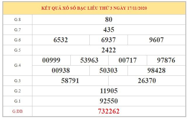 Nhận định KQXSBL ngày 24/11/2020 dựa trên kết quả kỳ trước