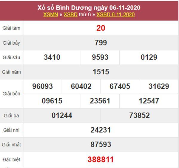 Thống kê XSBD 13/11/2020 chốt đầu đuôi giải đặc biệt thứ 6