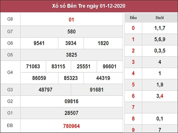 Nhận định XSBT 8/12/2020