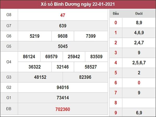 Nhận định XSBD 29/1/2021