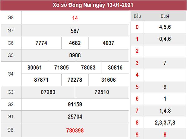 Dự đoán XSDN 20/01/2021
