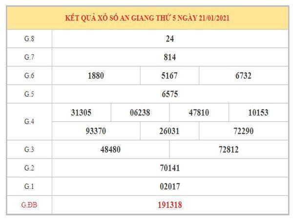 Nhận định KQXSAG ngày 28/1/2021 dựa trên kết quả kì trước