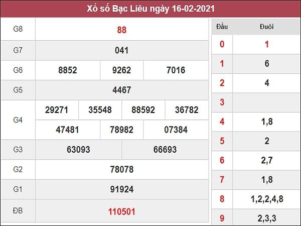 Nhận định XSBL 23/2/2021