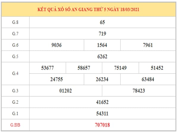 Nhận định KQXSAG ngày 25/3/2021 dựa trên kết quả kì trước