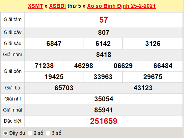 Thống kê XSBDI 4/3/2021