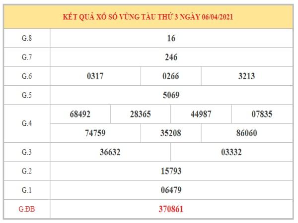 Dự đoán XSVT ngày 13/4/2021 dựa trên kết quả kì trước