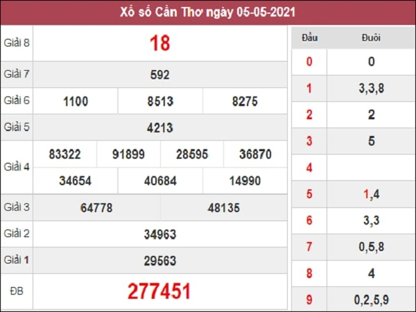 Dự đoán XSCT 12/05/2021