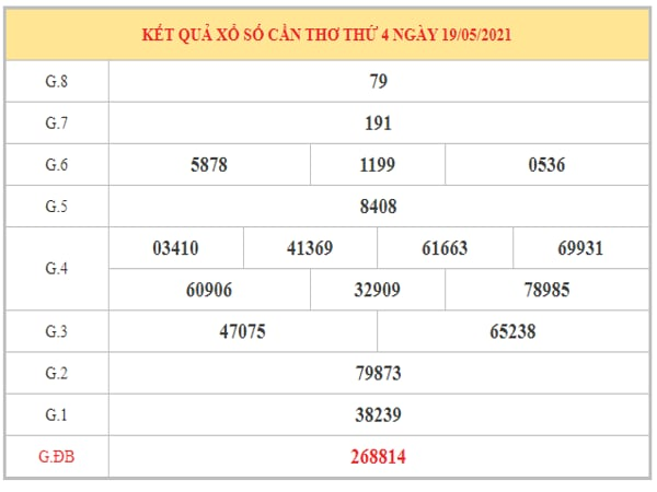 Nhận định KQXSCT ngày 26/5/2021 dựa trên kết quả kì trước