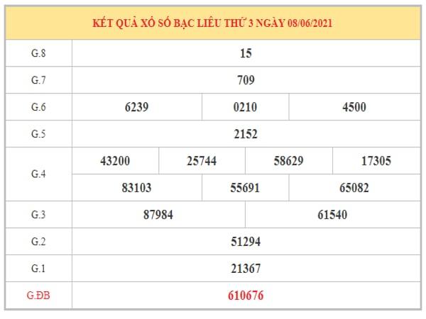 Phân tích KQXSBL ngày 15/6/2021 dựa trên kết quả kì trước