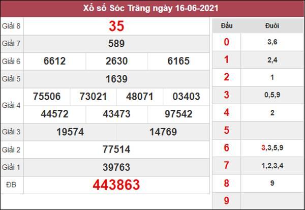 Soi cầu XSST 23/6/2021 thứ 4 chốt bạch thủ lô siêu chuẩn