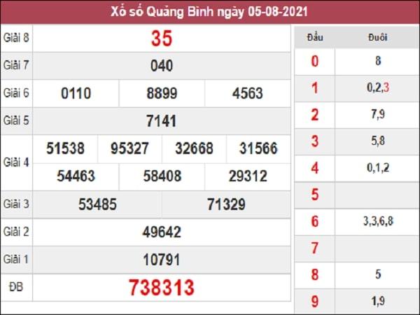 Dự đoán xổ số Quảng Bình 12/8/2021