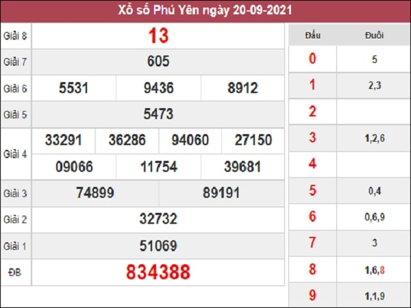 Thống kê XSPY 27-09-2021