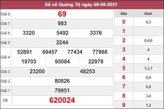 Dự đoán KQXSQT ngày 16/9/2021 dựa trên kết quả kì trước