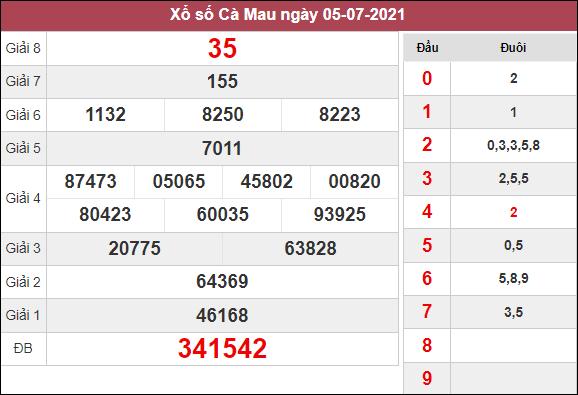 Thống kê xổ số Cà Mau ngày 25/10/2021 hôm nay thứ 2